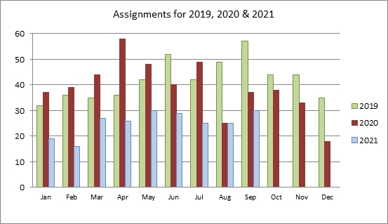 Assignments for 2013 and 2014