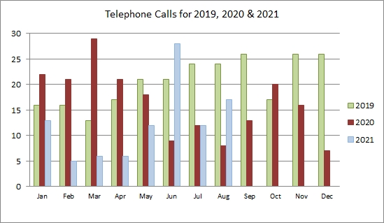 Telephone calls for 2013 and 2014